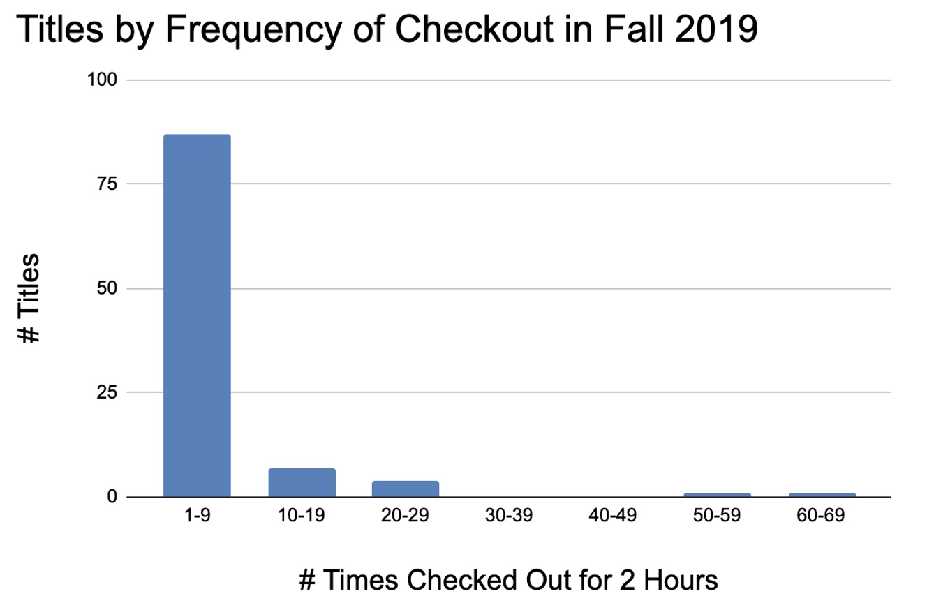 Bar chart. Y-Axis: number of titles; X-Axis: number of times checked out for two hours. Data shows 87 titles checked out between 1-9 times, 7 titles checked out between 10-19 times, 4 titles checked out between 20-29 times, 0 titles checked out 30-49 times, 1 title checked out 50-59 times, and 1 title checked out 60-69 times
